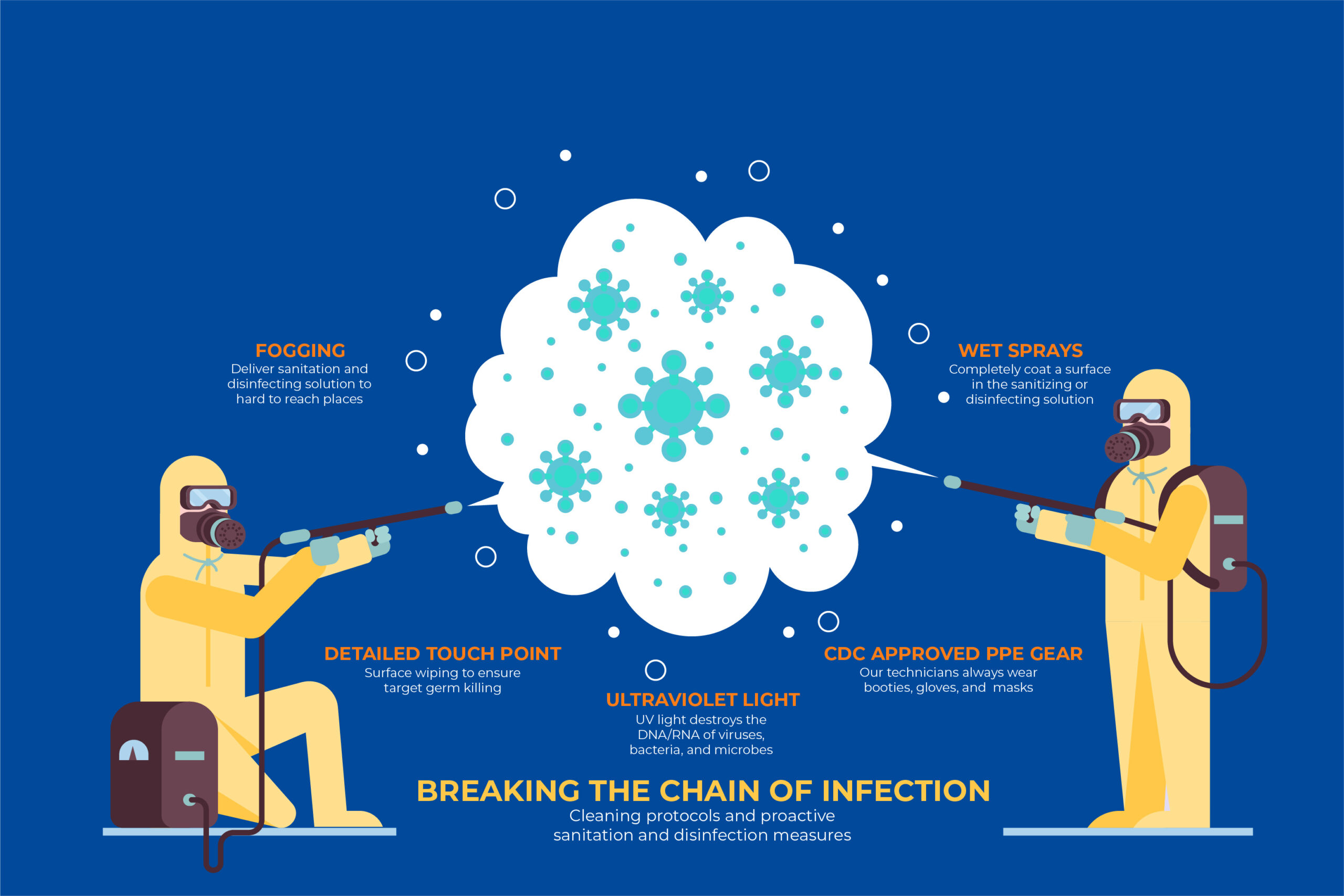 professional disinfection services